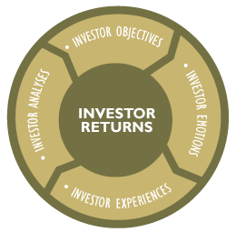 Graphic design for investment advisors