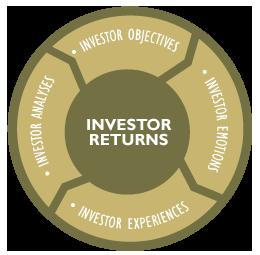 Graphic design for investment advisors
