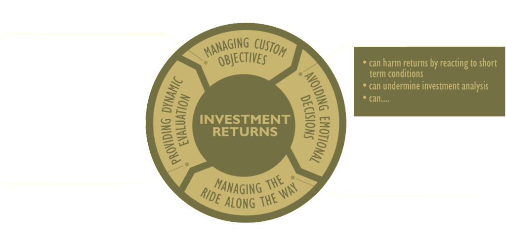 Components-of-Investor-Returns-MODIFIED