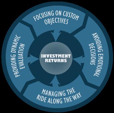 Components of Investor Returns