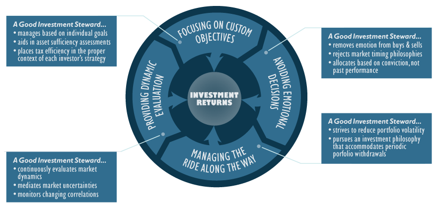 Components of Investor Returns with Text