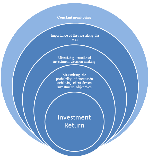 marketing graphic for investment advisors